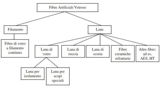 Classificazione delle Fibre artificiali vetrose (IARC 2001)