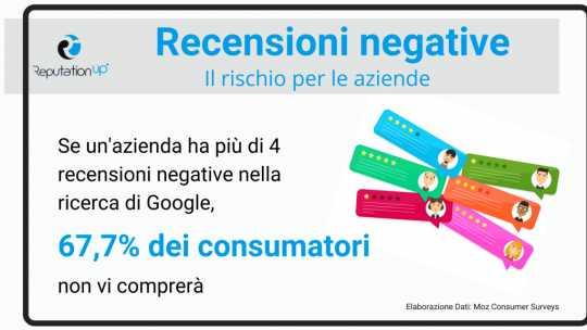 Acquisti: Il 67,7% degli utenti non compra da aziende con 4 o più recensioni negative online