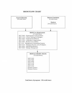 Bsom flowchart also bachelor of science in organizational management rh pupr