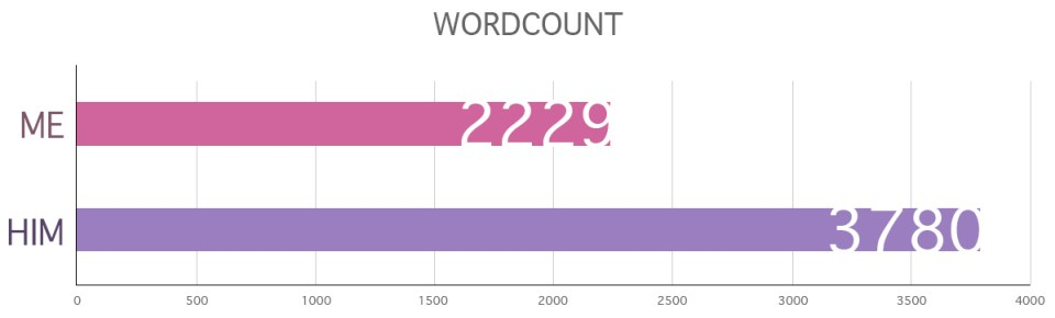 Wordcount 2018 01