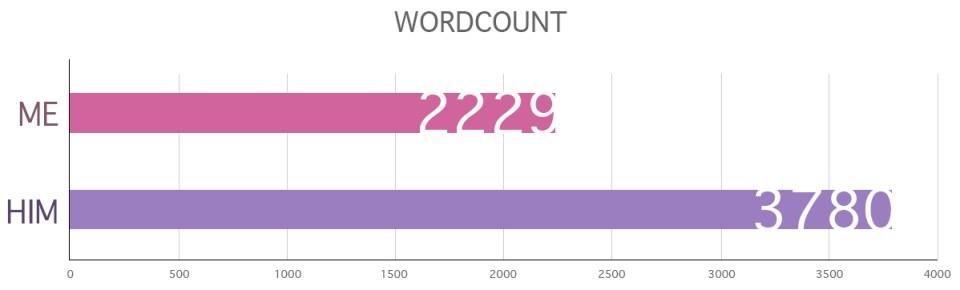Wordcount 2018 01
