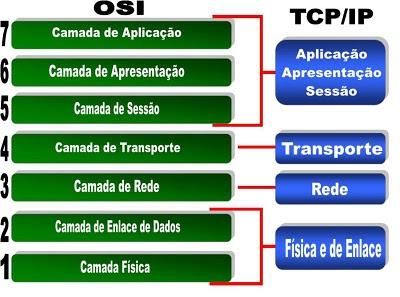 Modelo OSI TCP/IP