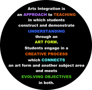 Arts Integration is an APPROACH to TEACHING in which students construct and demonstrate UNDERSTANDING through an ART FORM. Students engage in a CREATIVE PROCESS which CONNECTS an art form and another subject area and meets EVOLVING OBJECTIVES in both.