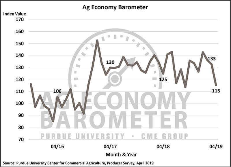 Producer sentiment plummets; trade dispute and weak