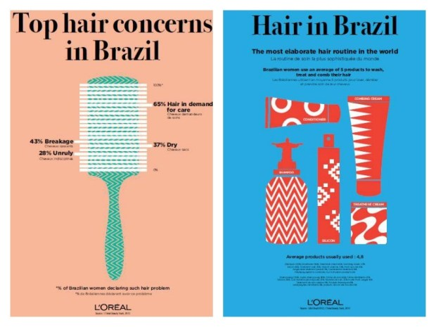 beauty in brazil l'oreal
