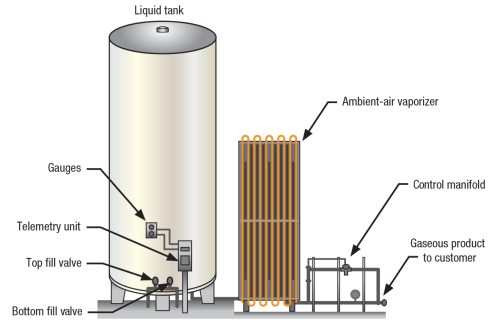 small resolution of used in a range of industries nitrogen generators ensure a steady supply of 99 5 pure commercially sterile nitrogen from a compressed air storage tank