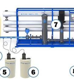 industrial reverse osmosis system ro diagram [ 1963 x 606 Pixel ]