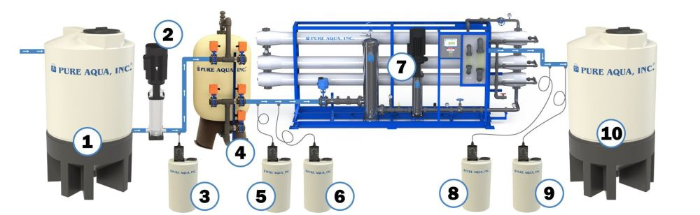 medium resolution of industrial reverse osmosis system ro diagram
