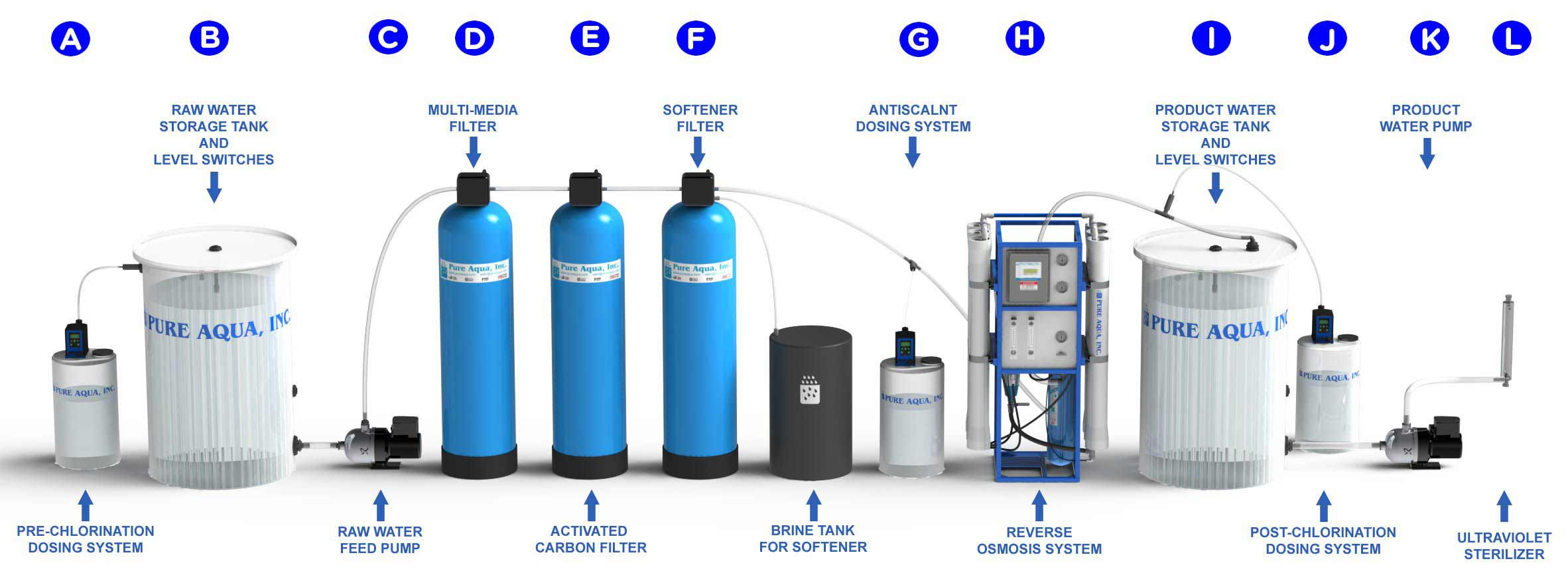 how does a water softener work diagram ford 8n wiring 12v what is reverse osmosis and it pure aqua inc