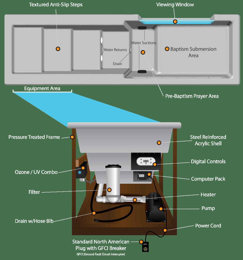 medium resolution of baptismal tanks baptism pool features