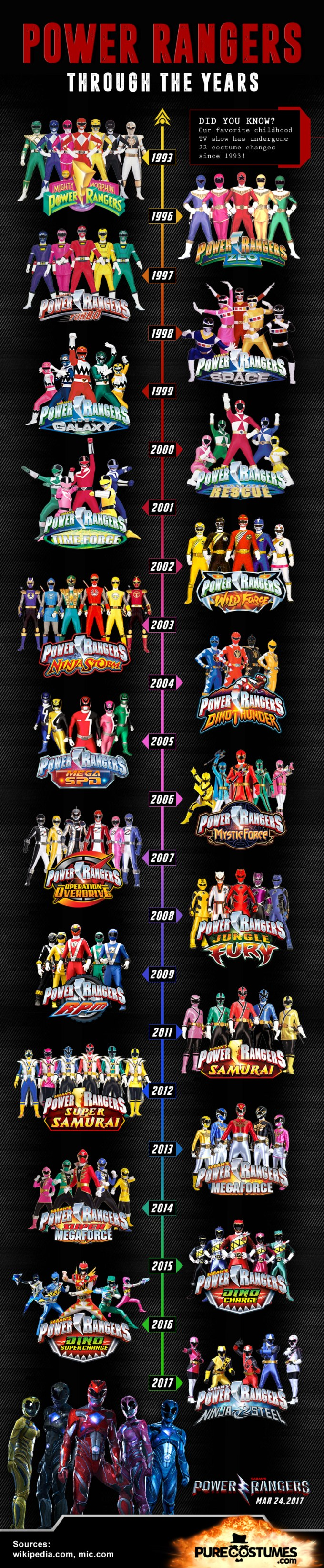 Infographic: Power Rangers Through the Years