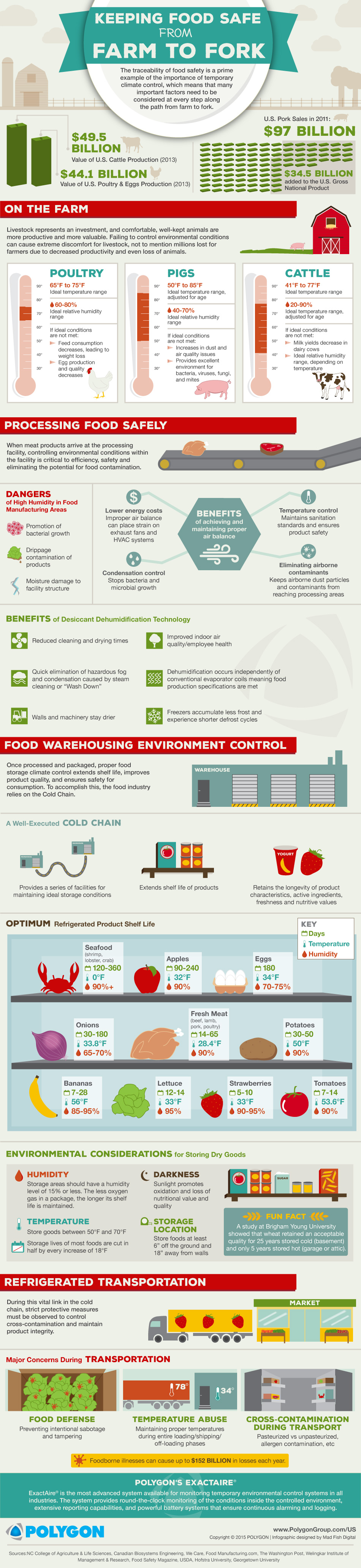 Polygon_Food-Industry_Infographic_Feb-2015 (1)