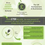 economic-benefits-feed-in-tariff-scheme-infographic