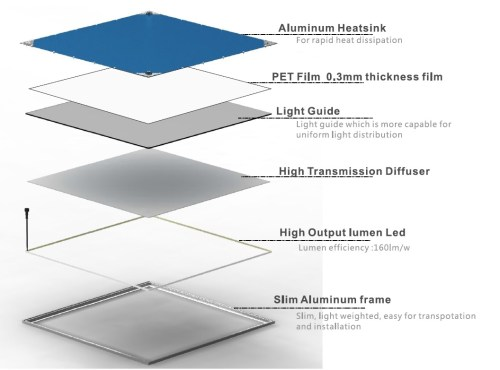 small resolution of led panel light