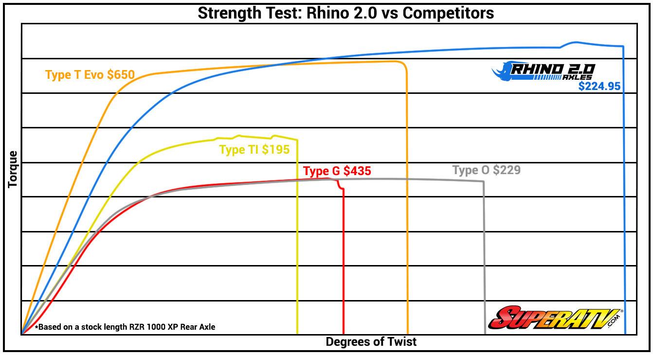 hight resolution of rhino 2 0 axle