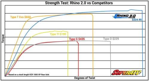 small resolution of rhino 2 0 axle