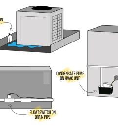float switch placement [ 1250 x 844 Pixel ]