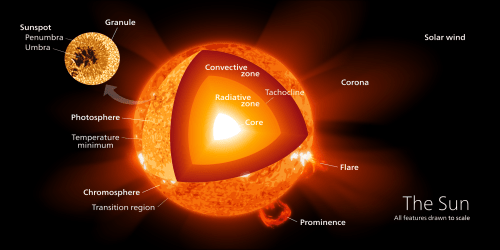 small resolution of soooo much sun power