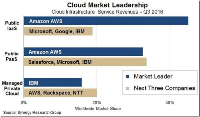 Amazon-AWS-Leadership