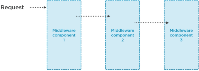 Request pipeline in the middleware - Improving on the application's behaviour