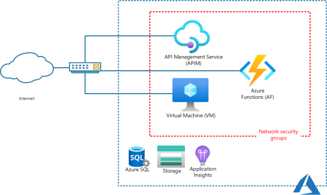 The architecture I think I want - How to use an Azure API Management Service