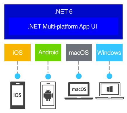 .NET Multi-platform App UI (MAUI) - Install MAUI with Visual Studio 2022