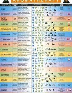 also aromatherapy wall chart rh purespadirect