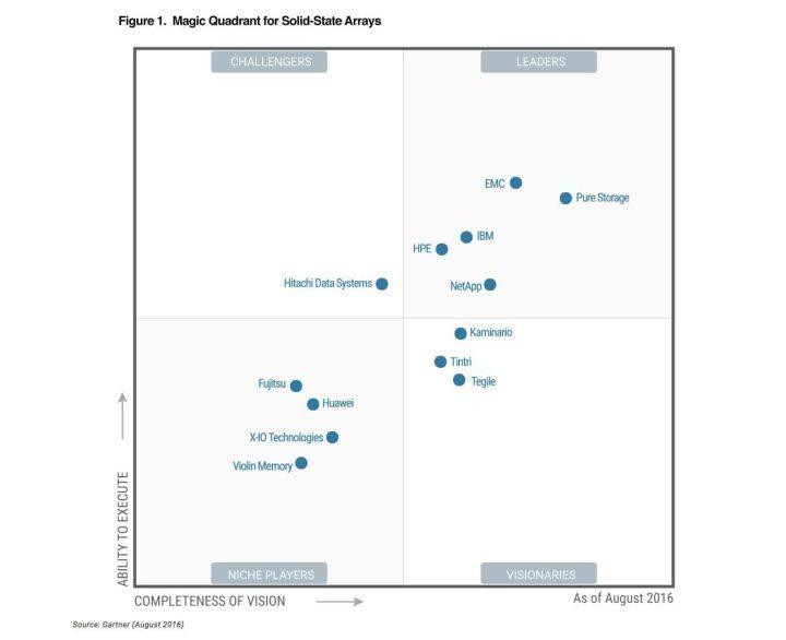 Gartner MQ 2016, Solid-State Arrays Gartner Names Pure