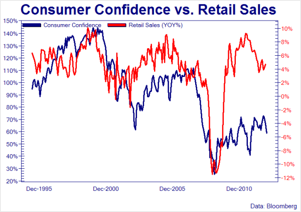 Consumer confidence vs. retail sales