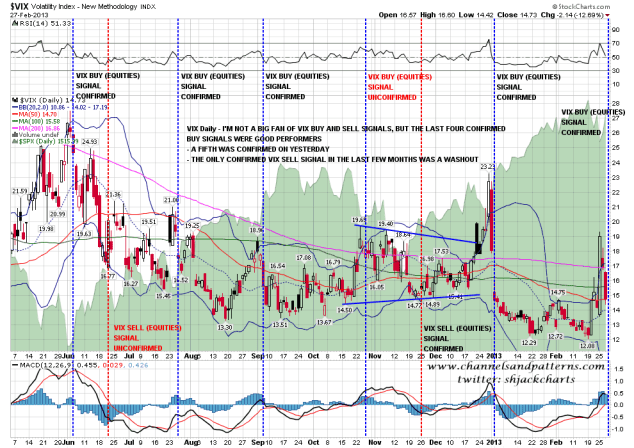VIX buy sell signals