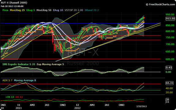 Russell 2000 weekly chart