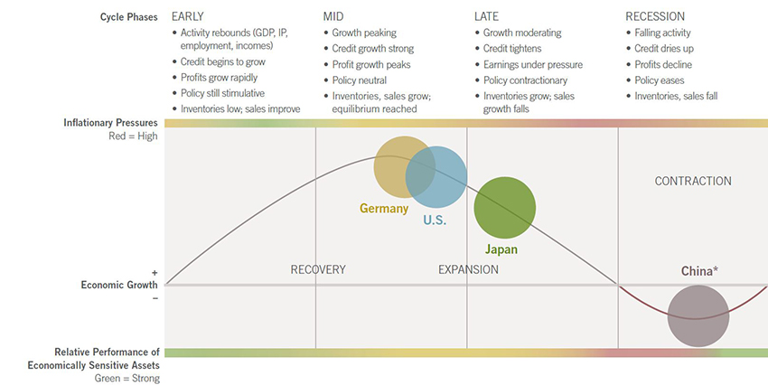 The State of the Business Cycle March 2016
