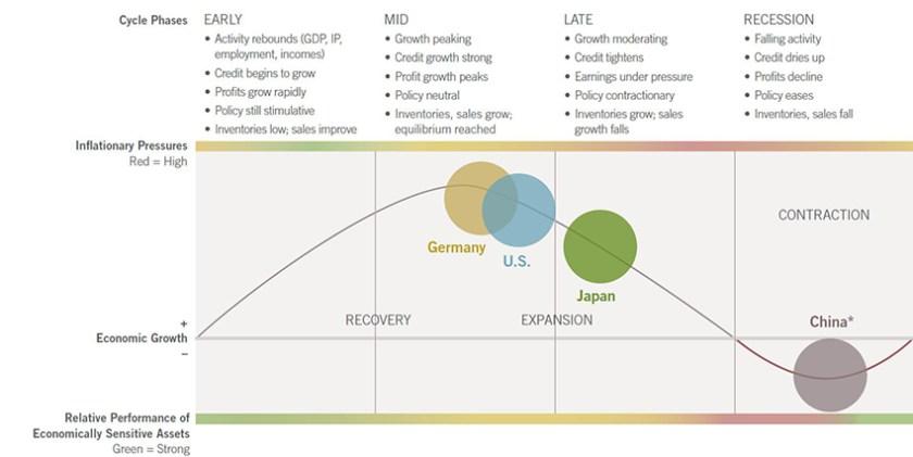 Fidelity March 2016 Economic Cycle
