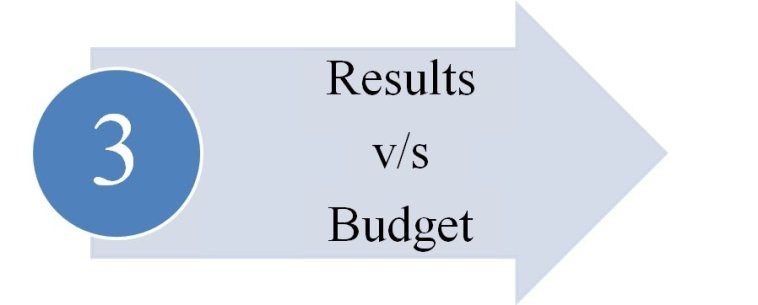 results vs budget