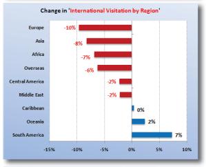 provenienza visitatori USA continenti 2009