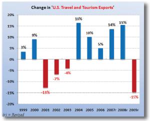 esportazioni turismo 2009 USA