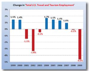occupazione turismo 2009 USA