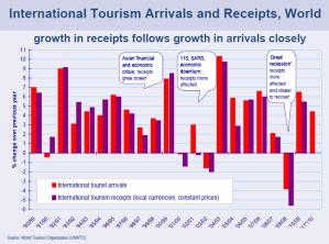 Arrivi e ricevute nel settore turismo 2011