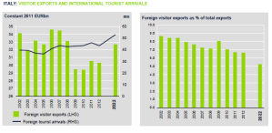 Spesa dei visitatori e arrivi internazionali in italia 2011
