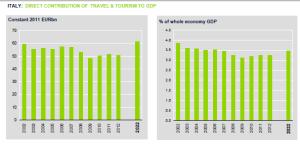 Contributo diretto del turismo al PIL in italia 2011