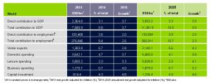 Previsione contributo turismo al PIL