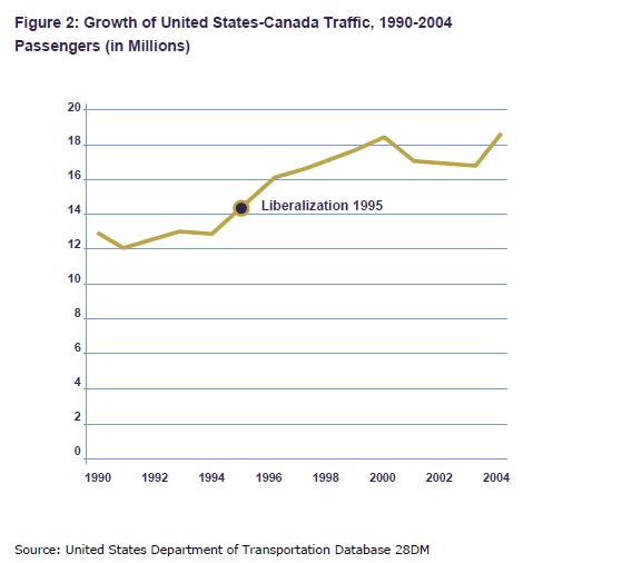 Traffico aereo post liberalizzazione negli USA