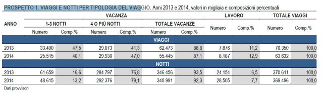 Durata dei Viaggi Italia 2014
