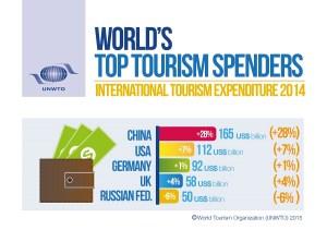 Spesa Turistica internazionale 2015
