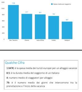 spesa-media-per-soggiorno-estate-2016-italiani