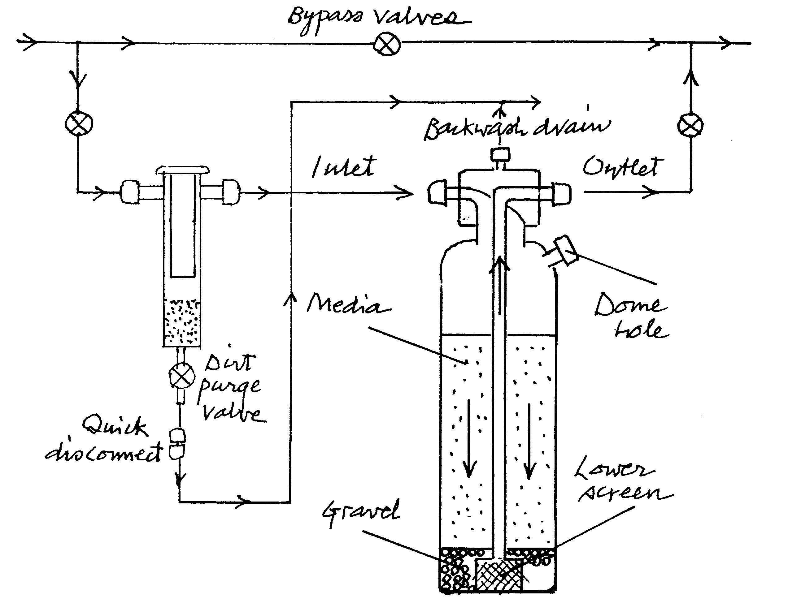 water softeners how they work diagram amana clothes dryer wiring softening system schematic get free image about