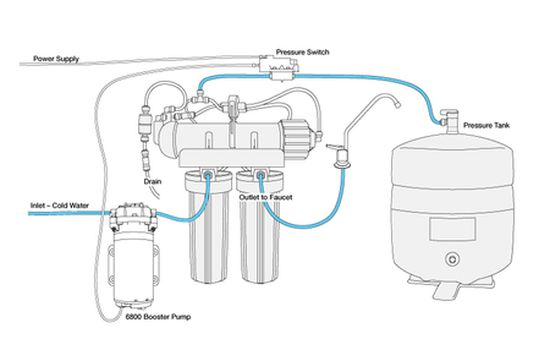 Pure Water Gazette » Reverse Osmosis Booster Pumps — How