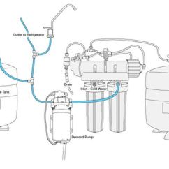Pressure Tank Setup Diagram Grundfos Cr Pump Wiring How Demand Pumps Work Small Or Delivery