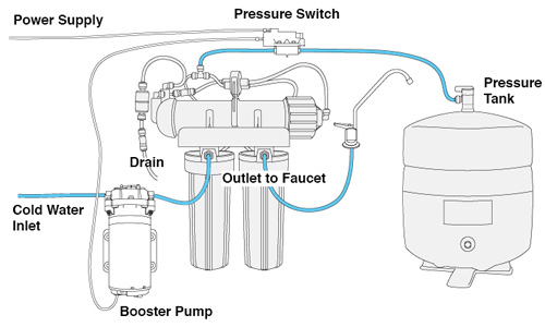 Booster Pump - Installation Instructions