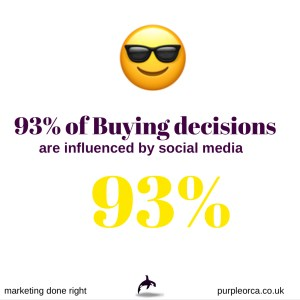 93% of buying decisions are influenced by social media
